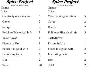 Creativity/organization	5 Cover				2 Recipe				2 Folklore/ Historical Info 	3 Taste/flavor			1