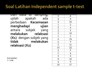Soal Latihan  Independent sample t-test