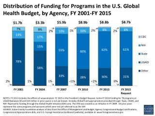 Distribution of Funding for Programs in the U.S. Global Health Budget, by Agency, FY 2001-FY 2015