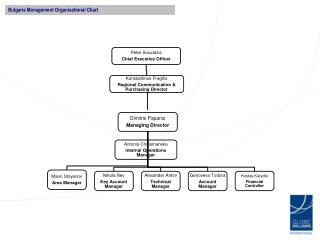 Bulgaria Management Organisational Chart