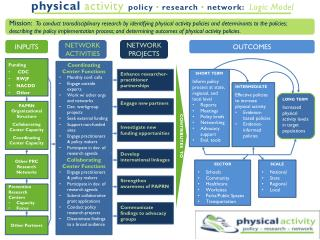 physical activity policy  •  research  •  network:   Logic Model