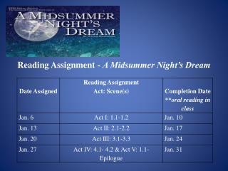 Reading Assignment -  A Midsummer Night's Dream