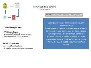 ESPER high-level schema TopicEvent