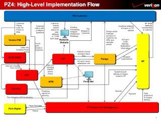 PZ4: High-Level Implementation Flow
