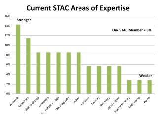 Current STAC Areas of Expertise