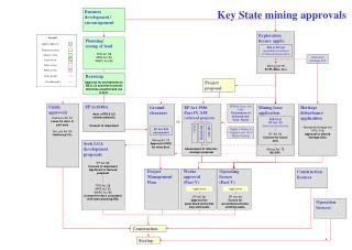 Key State mining approvals