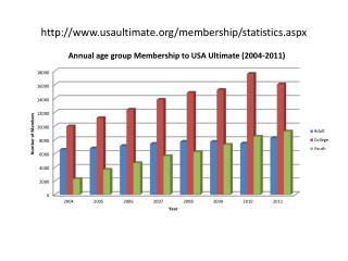 usaultimate/membership/statistics.aspx