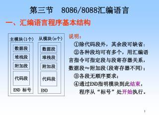 第三节   8086/8088 汇编语言