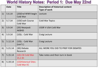 World History Notes:   Period 1:   Due May  22nd