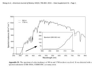 Wang  et al.— American Journal of Botany  101(5): 796-802.  2014. – Data Supplement S1 – Page 1