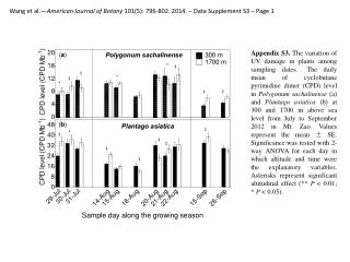 Wang et al.— American Journal of Botany  101(5): 796-802. 2014. – Data  Supplement  S3  – Page 1