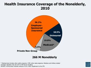 Health Insurance Coverage of the Nonelderly, 2010