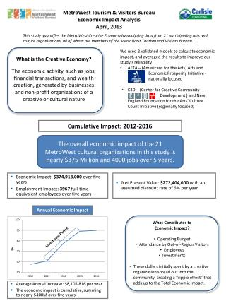MetroWest Tourism & Visitors Bureau Economic Impact Analysis April, 2013