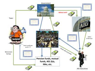 Pension funds, mutual funds, 401 (k)s, IRAs, etc.
