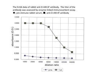 dilation ratio