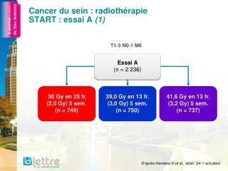 Cancer du sein : radiothérapie START : essai A  (1)