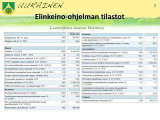 Elinkeino-ohjelman tilastot