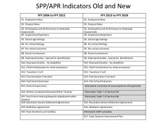 SPP/APR Indicators Old and New