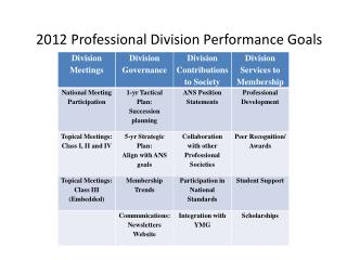 2012 Professional Division Performance Goals