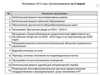 Программы 2013 года, рассматриваемые  на 2 неделе