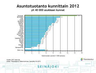 Asuntotuotanto kunnittain 2012 yli 40 000 asukkaan kunnat