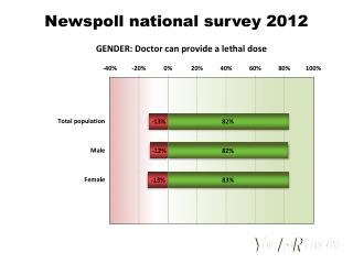 Newspoll national survey 2012