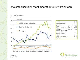 Metsäteollisuuden vientimäärät 1960-luvulta alkaen