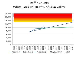 Traffic Counts White Rock Rd 100 ft  S  of  Silva Valley