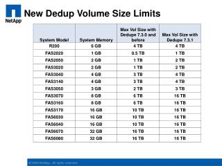 New Dedup Volume Size Limits