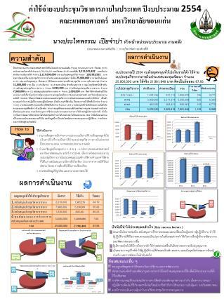 ค่าใช้จ่ายงบประชุมวิชาการภายในประเทศ ปีงบประมาณ  2554   คณะแพทยศาสตร์  มหาวิทยาลัยขอนแก่น