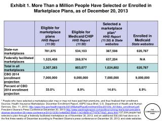 Exhibit  2. Enrollment in Marketplaces, as of December 20, 2013