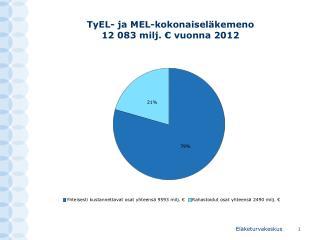 TyEL-  ja  MEL-kokonaiseläkemeno 12 083  milj. € vuonna  2012