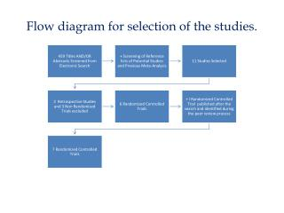 Flow diagram for selection of the studies .