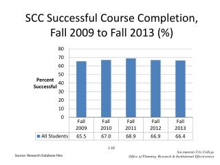 SCC Successful Course Completion, Fall  2009  to Fall  2013  (%)
