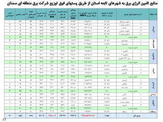 منابع تامين انرژي برق به شهرهاي تابعه استان از طريق پستهاي فوق توزيع شرکت برق منطقه اي سمنان