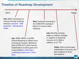 Timeline of Roadmap Development