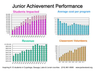 Junior Achievement Performance