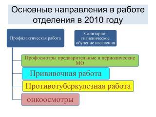 Основные направления в работе отделения в 2010 году