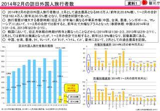 2014 年 2 月の訪日外国人旅行者数