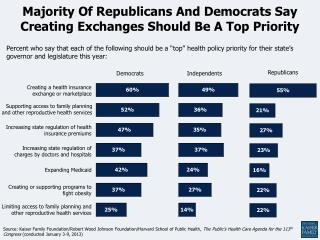 Majority Of Republicans And Democrats Say Creating Exchanges Should Be A Top Priority