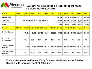 PADRON VEHICULAR DE LA CIUDAD DE MEXICALI EN EL PERIODO 2000-2010