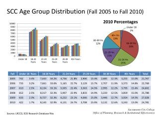 SCC Age Group Distribution  (Fall 2005 to Fall 2010)