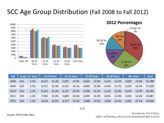 SCC Age Group Distribution  (Fall 2008 to Fall 2012)