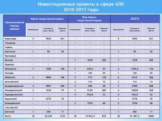 Инвестиционные проекты в сфере АПК  2010-2017 годы