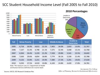 SCC Student Household Income Level (Fall 2005 to Fall 2010)