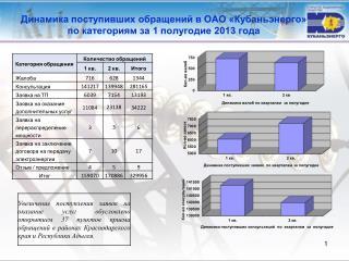 Динамика поступивших обращений в ОАО «Кубаньэнерго»  по  категориям за  1 полугодие 2013 года