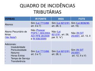 QUADRO DE INCIDÊNCIAS TRIBUTÁRIAS