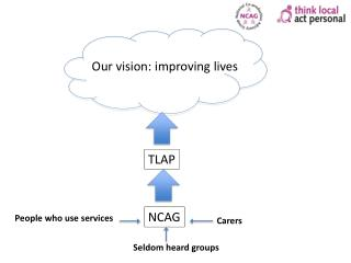 Our vision: improving lives