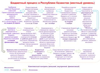 Бюджетный процесс в Республике Казахстан (местный уровень)
