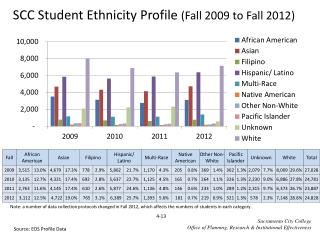 SCC Student Ethnicity Profile  (Fall 2009 to Fall 2012)